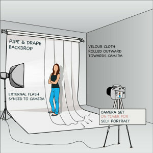 External flash diagram with flash synced to camera.