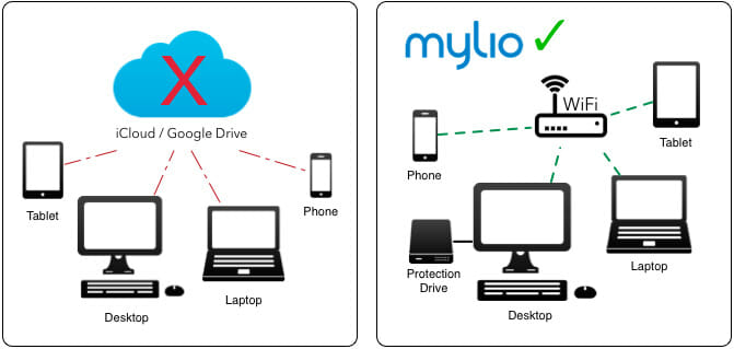 mylio-vs-cloud
