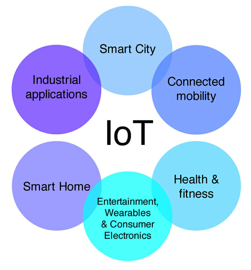 The Internet of Things: our future, inbound