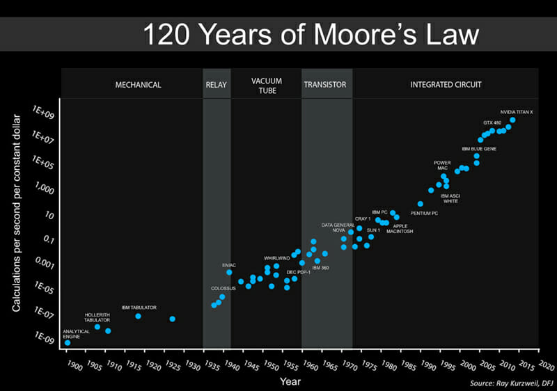 The future of Moore's Law looks bright